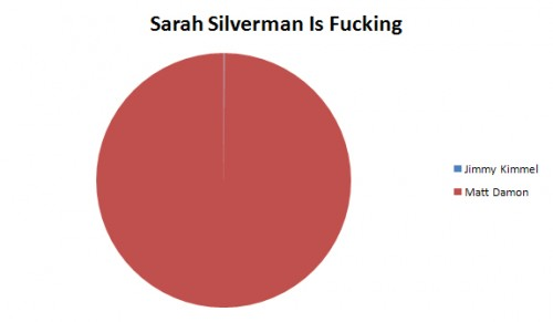 im fucking matt damon sara silverman